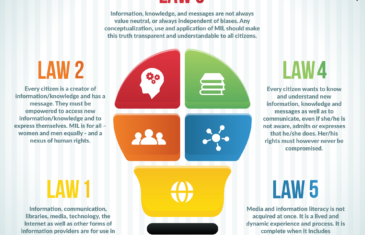 UNESCO launches Five Laws of Media and Information Literacy